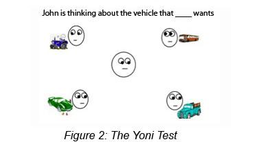 Yoni Test
